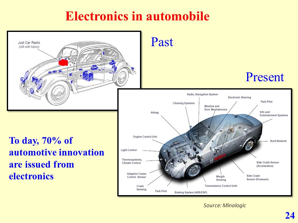 24 Source: Minalogic Electronics in automobile Past Present To day, 70% of automotive innovation are issued from electronics