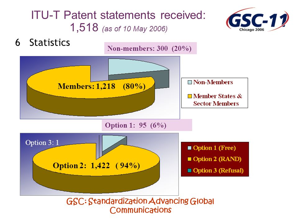 GSC: Standardization Advancing Global Communications 6 Statistics Non-members: 300 (20%) Members: 1,218 (80%) Option 1: 95 (6%) Option 2: 1,422 ( 94%) ITU-T Patent statements received: 1,518 (as of 10 May 2006) Option 3: 1