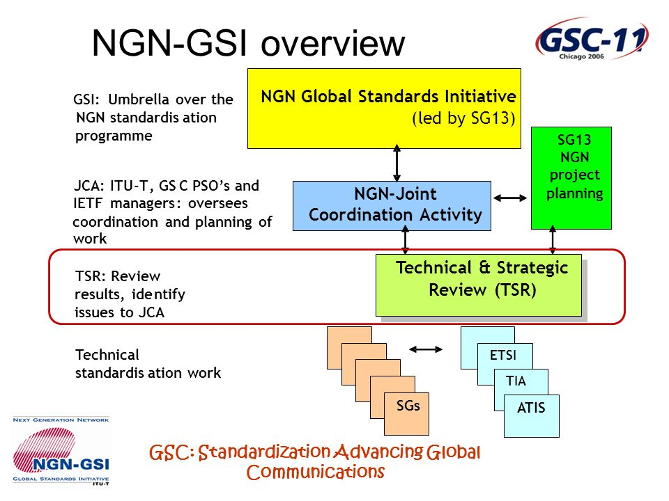 GSC: Standardization Advancing Global Communications GSI:Umbrella over the NGN standardisation programme JCA:ITU-T,GSC PSOs and IETF managers: oversee
