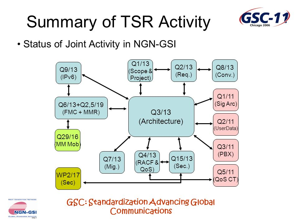 GSC: Standardization Advancing Global Communications Summary of TSR Activity Status of Joint Activity in NGN-GSI Q3/13 (Architecture) Q1/13 (Scope & P