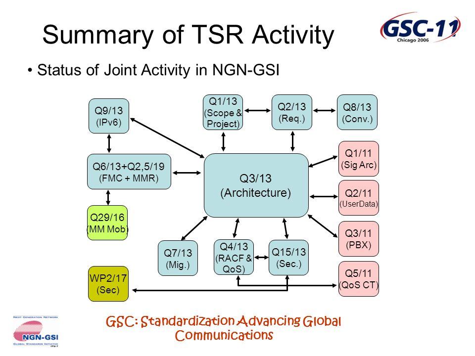 GSC: Standardization Advancing Global Communications Summary of TSR Activity Status of Joint Activity in NGN-GSI Q3/13 (Architecture) Q1/13 (Scope & Project) Q2/13 (Req.) Q7/13 (Mig.) Q4/13 (RACF & QoS) Q8/13 (Conv.) Q9/13 (IPv6) Q6/13+Q2,5/19 (FMC + MMR) Q15/13 (Sec.) Q1/11 (Sig Arc) Q2/11 (UserData) Q3/11 (PBX) Q29/16 (MM Mob) WP2/17 (Sec) Q5/11 (QoS CT)