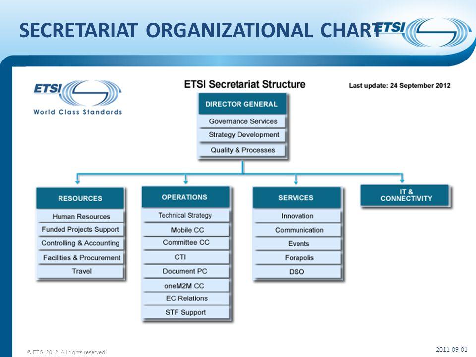 SECRETARIAT ORGANIZATIONAL CHART 2011-09-01 © ETSI 2012. All rights reserved