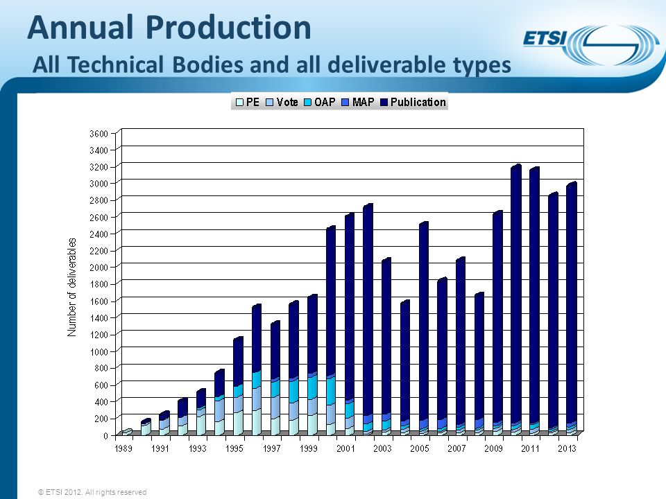 Annual Production All Technical Bodies and all deliverable types © ETSI 2012. All rights reserved