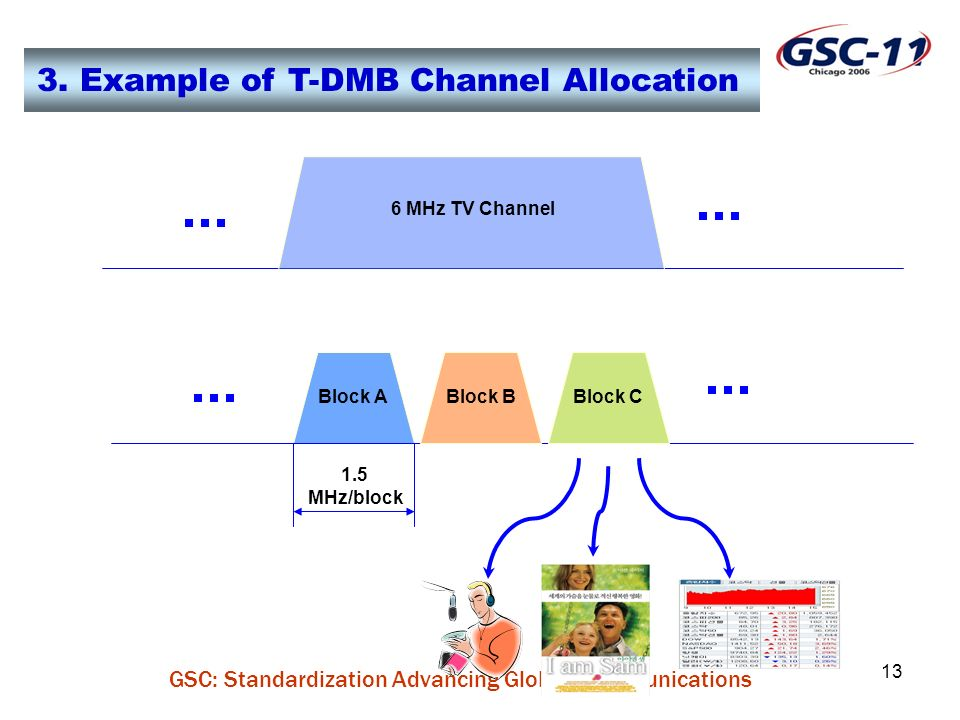 GSC: Standardization Advancing Global Communications 13 3. Example of T-DMB Channel Allocation Block ABlock BBlock C 1.5 MHz/block 6 MHz TV Channel