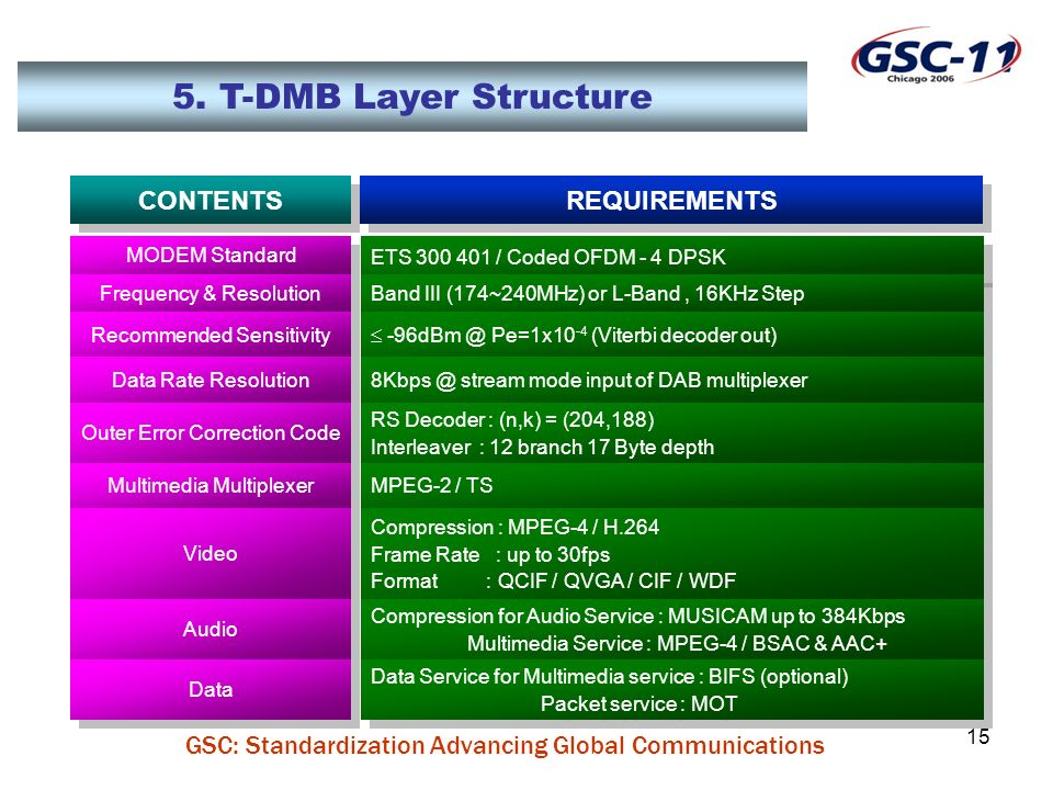 GSC: Standardization Advancing Global Communications 15 5. T-DMB Layer Structure REQUIREMENTS CONTENTS ETS 300 401 / Coded OFDM - 4 DPSK MODEM Standar