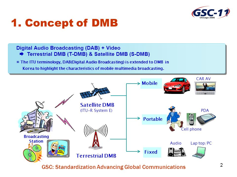 GSC: Standardization Advancing Global Communications 3 470~752 MHZ TV (CH 14 60) 174 216 MHZ TV/T-DMB (CH7 13) 88~108 MHZ 76 88 MHZ 54 72 MHZ FM Radio TV (CH 5,6) TV (CH 2,3,4) UHFVHF Frequency Usage Band T-DMB: VHF Band-III(TV CH 7~13, 174~216MHZ) - diffracted characteristic (reaching long distance) T-DMB: VHF Band-III(TV CH 7~13, 174~216MHZ) - diffracted characteristic (reaching long distance) 2.