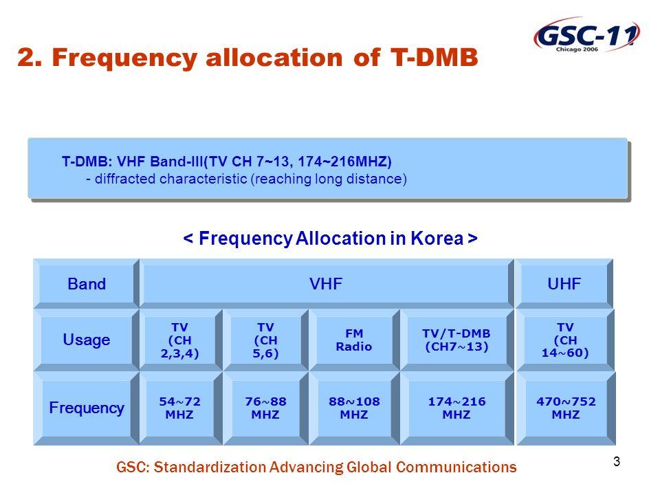 GSC: Standardization Advancing Global Communications 14 ITU-T H.264/ MPEG-4 AVC MPEG-4 BSAC MPEG-4 OD/BIFS Eureka-147 (ETSI EN 300 401) RS Coding (204,188) Convolutional Interleaving (17x12) MPEG-2 TS Compression Layer Multiplexing Layer Protection Layer Transmission Layer MPEG-4 SL Synchronization Layer MPEG-4 SL Advanced Video Coding Tech.