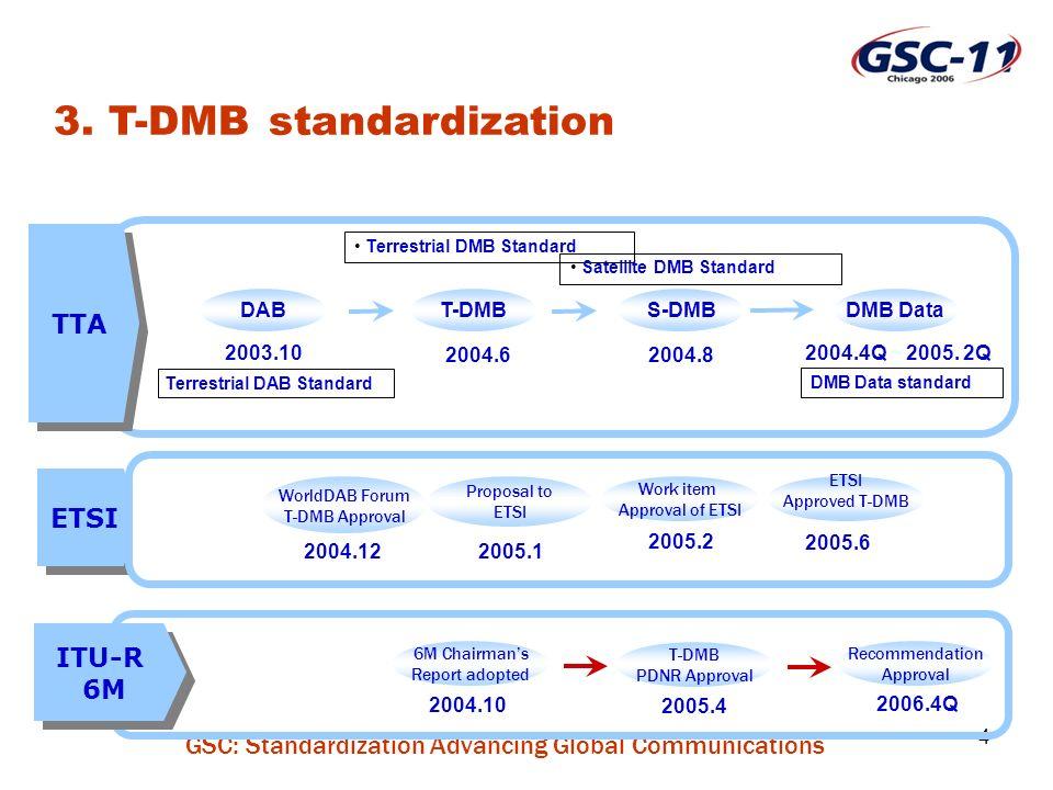 GSC: Standardization Advancing Global Communications 4 T-DMB 2003.10 2004.8 TTA ITU-R 6M ITU-R 6M 2004.10 2005.4 2006.4Q DAB DMB Data 2004.4Q ~ 2005.