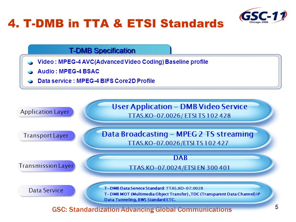 GSC: Standardization Advancing Global Communications 16 Service Enhance quality of life by allowing people to enjoy multimedia broadcasting service anytime, anywhere for free or at a low price Industry Boost the digital device & contents industry Broadcasters Leading the convergence service of telecommunications and broadcasting Mobile & Portable 6.