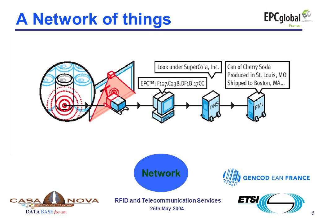 7 RFID and Telecommunication Services 25th May 2004 DATA BASE forum to create a competitive market : multiple vendors, interoperability between devices, scale economy, users confidence… RFID : n regulatory standards n technical standard (air interface) n data content (EPCglobal) The importance of standards