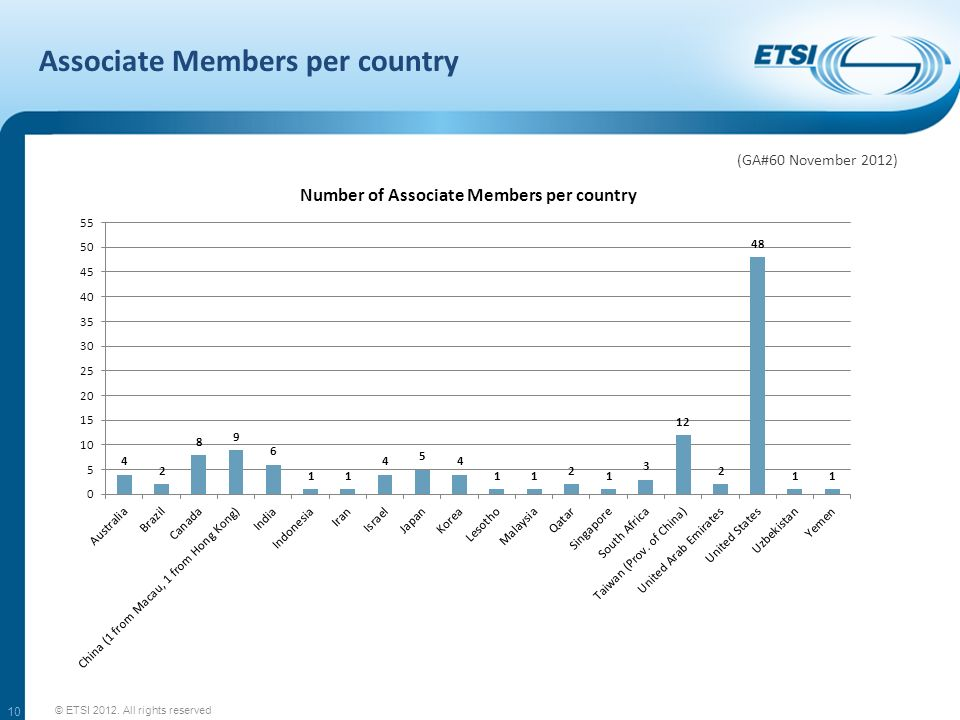 Associate Members per country © ETSI 2012. All rights reserved 10 (GA#60 November 2012)