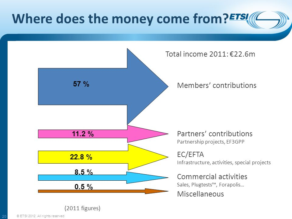 Where does the money come from? © ETSI 2012. All rights reserved 20 57 % 11.2 % 22.8 % 8.5 % 0.5 % Members contributions Partners contributions Partne