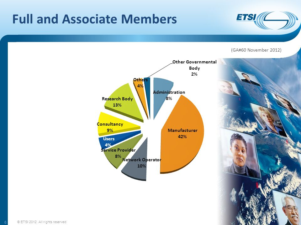 Full and Associate Members 6 © ETSI 2012. All rights reserved (GA#60 November 2012)
