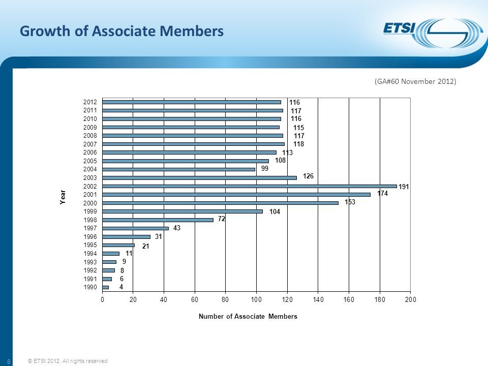 Growth of Associate Members © ETSI 2012. All rights reserved 8 (GA#60 November 2012)