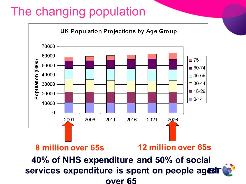 8 million over 65s 12 million over 65s The changing population 40% of NHS expenditure and 50% of social services expenditure is spent on people aged o