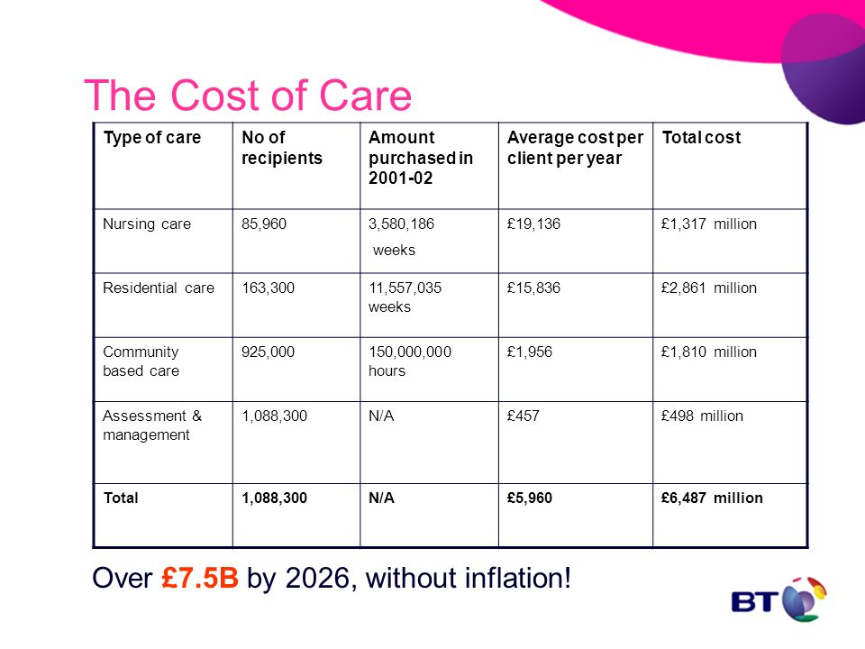 Type of careNo of recipients Amount purchased in 2001-02 Average cost per client per year Total cost Nursing care85,9603,580,186 weeks £19,136£1,317 million Residential care163,30011,557,035 weeks £15,836£2,861 million Community based care 925,000150,000,000 hours £1,956£1,810 million Assessment & management 1,088,300N/A£457£498 million Total1,088,300N/A£5,960£6,487 million Over £7.5B by 2026, without inflation.