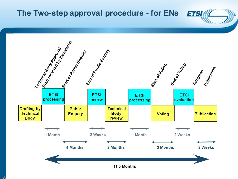 SEM14-05 5 The Two-step approval procedure - for ENs Drafting by Technical Body ETSI processing 1 Month 2 Weeks 1 Month2 Weeks 4 Months2 Months 2 Weeks 11,5 Months Technical Body Approval Draft received by Secretariat Start of Public Enquiry End of Public Enquiry Start of Voting End of Voting Adoption Publication Public Enquiry ETSI review Technical Body review ETSI processing Voting ETSI evaluation Publication
