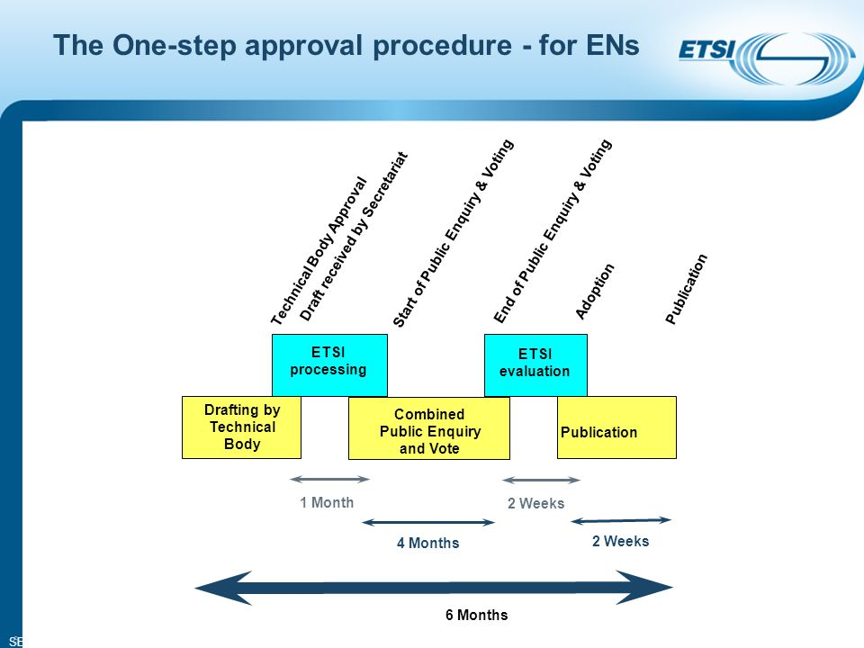 SEM14-05 6 The One-step approval procedure - for ENs Drafting by Technical Body ETSI processing 1 Month 2 Weeks 4 Months 2 Weeks Technical Body Approval Draft received by Secretariat Start of Public Enquiry & Voting End of Public Enquiry & Voting Adoption Publication ETSI evaluation Publication 6 Months Combined Public Enquiry and Vote