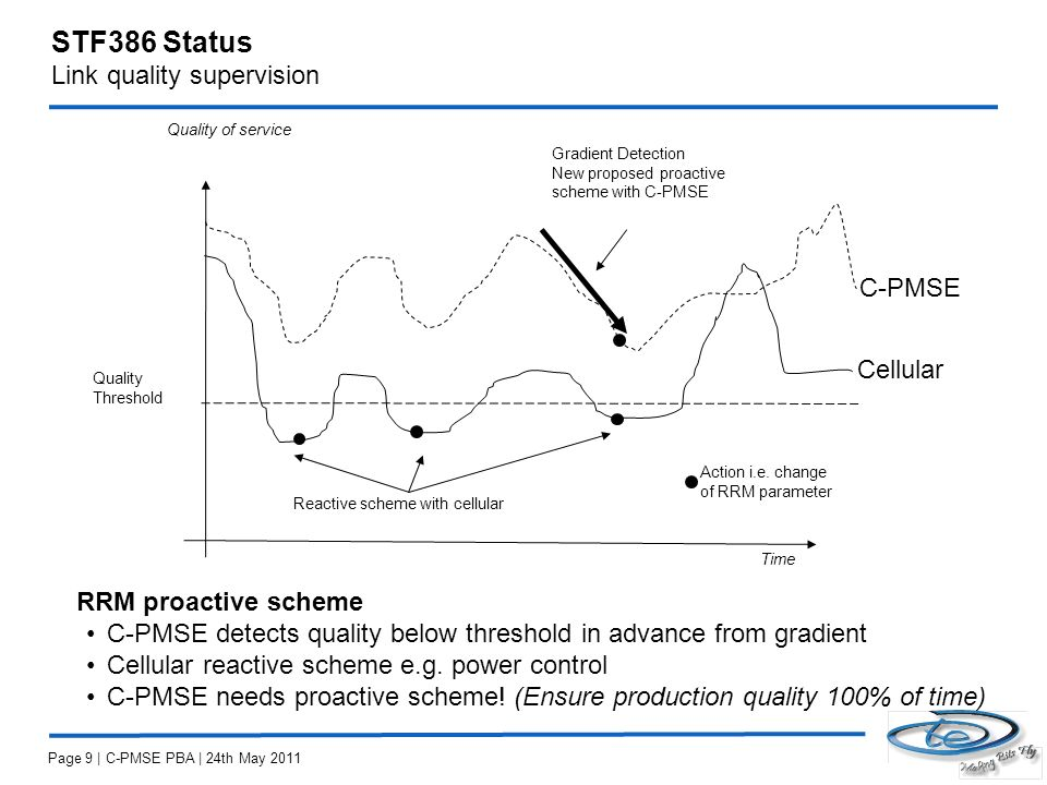 STF386 Status Link quality supervision Quality of service Time Reactive scheme with cellular Quality Threshold Gradient Detection New proposed proactive scheme with C-PMSE Action i.e.