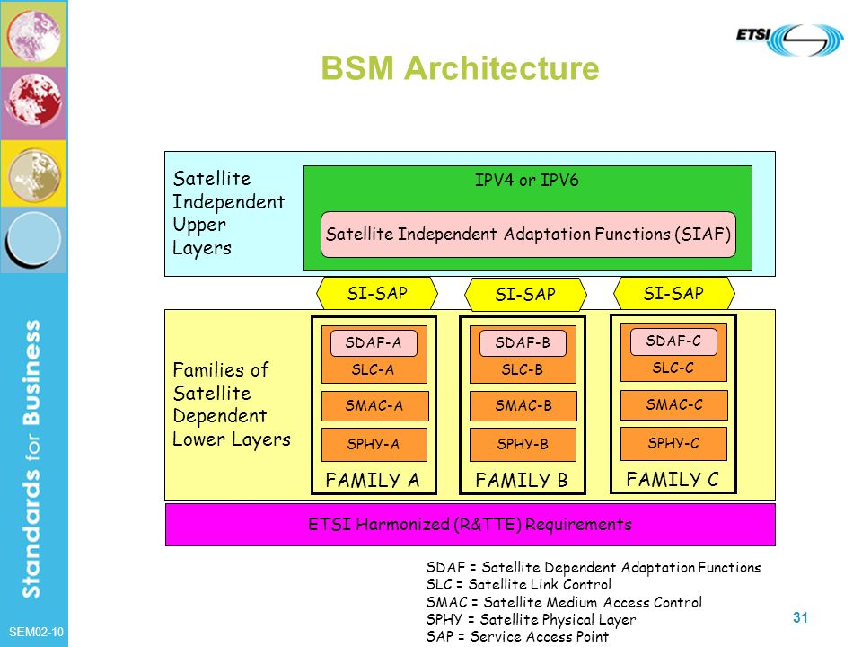 SEM02-10 31 BSM Architecture Families of Satellite Dependent Lower Layers Satellite Independent Upper Layers SI-SAP IPV4 or IPV6 SLC-A SPHY-A SMAC-A S