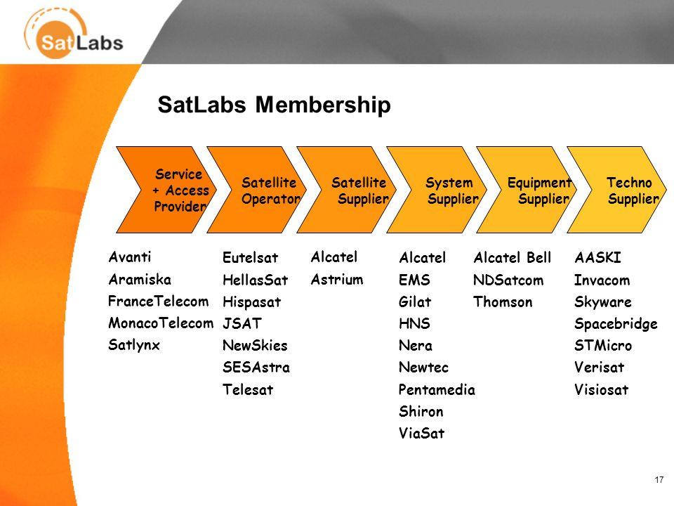 17 SatLabs Membership Service + Access Provider Satellite Operator Satellite Supplier System Supplier Equipment Supplier Techno Supplier Avanti Aramis