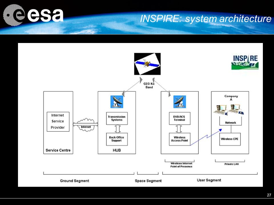 27 INSPIRE: system architecture Internet Service Provider