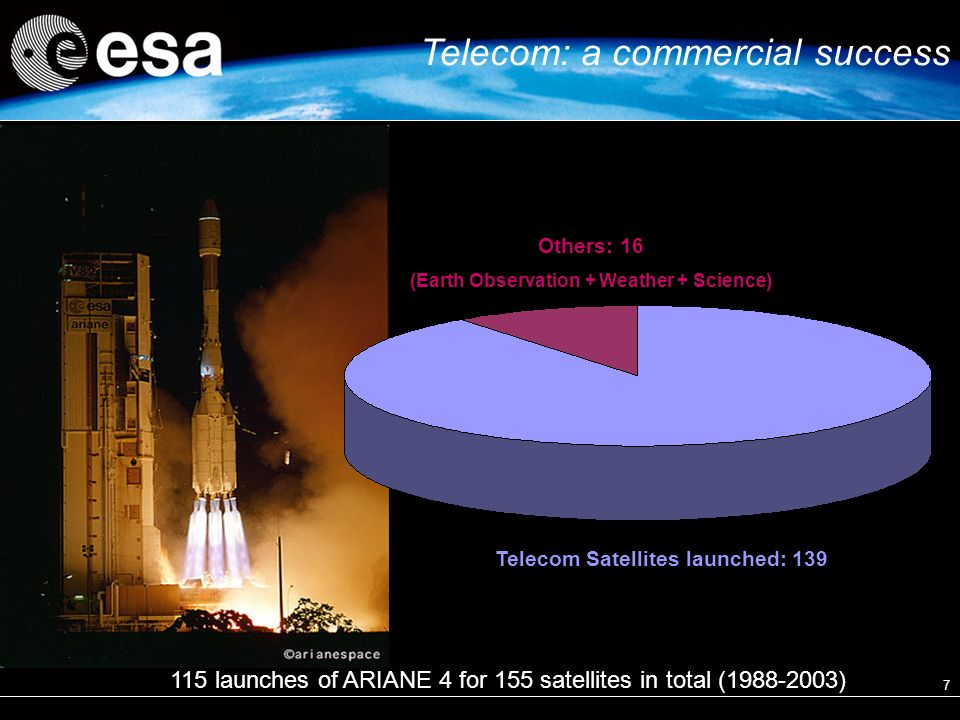 7 115 launches of ARIANE 4 for 155 satellites in total ( ) Telecom Satellites launched: 139 Others: 16 (Earth Observation + Weather + Science) Telecom: a commercial success