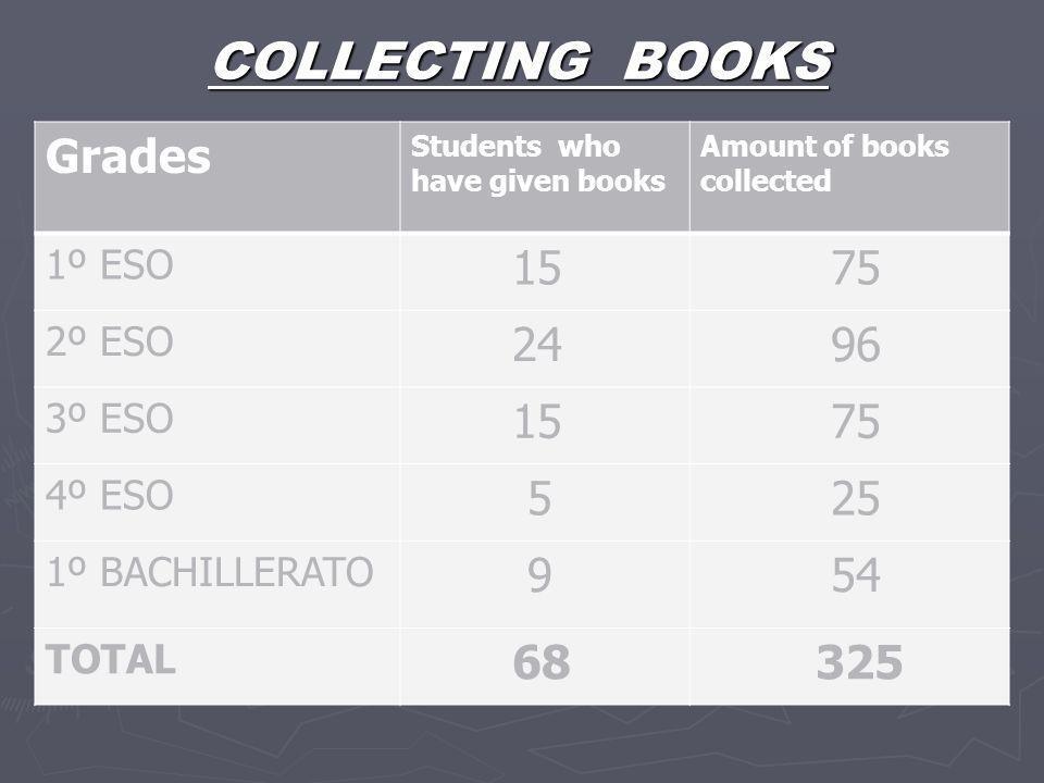 COLLECTING BOOKS Grades Students who have given books Amount of books collected 1º ESO 15 75 2º ESO 24 96 3º ESO 15 75 4º ESO 5 25 1º BACHILLERATO 9 5