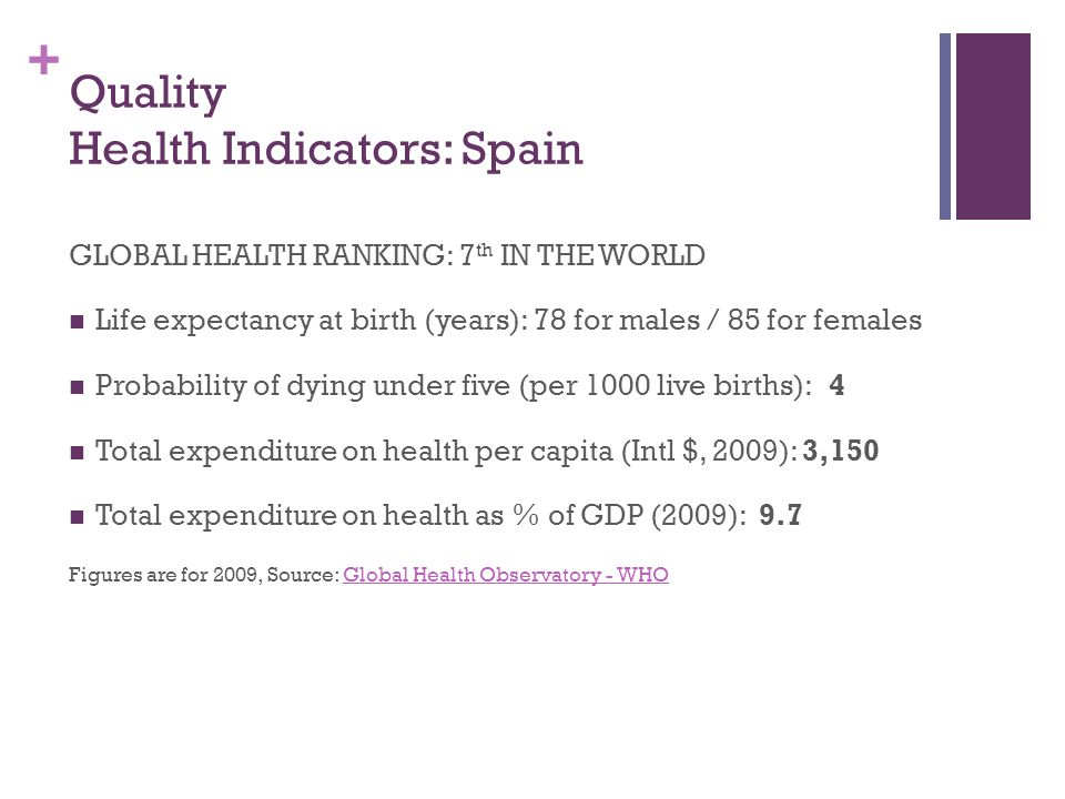 + Quality Health Indicators: Spain GLOBAL HEALTH RANKING: 7 th IN THE WORLD Life expectancy at birth (years): 78 for males / 85 for females Probability of dying under five (per 1000 live births): 4 Total expenditure on health per capita (Intl $, 2009): 3,150 Total expenditure on health as % of GDP (2009): 9.7 Figures are for 2009, Source: Global Health Observatory - WHOGlobal Health Observatory - WHO