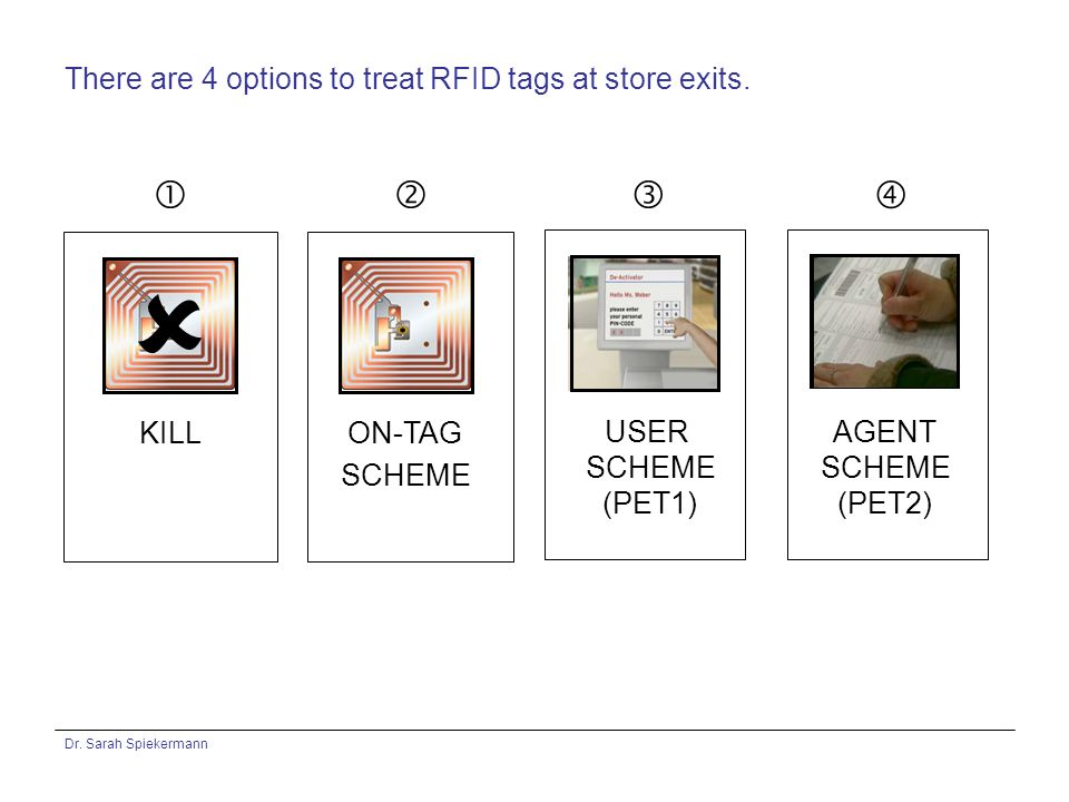 Dr.Sarah Spiekermann There are 4 options to treat RFID tags at store exits.