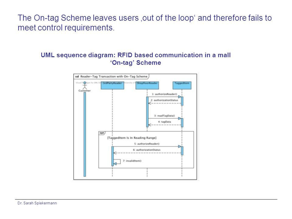 Dr. Sarah Spiekermann The On-tag Scheme leaves users out of the loop and therefore fails to meet control requirements. UML sequence diagram: RFID base