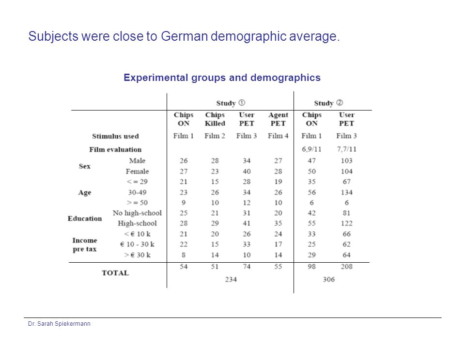 Dr. Sarah Spiekermann Subjects were close to German demographic average. Experimental groups and demographics