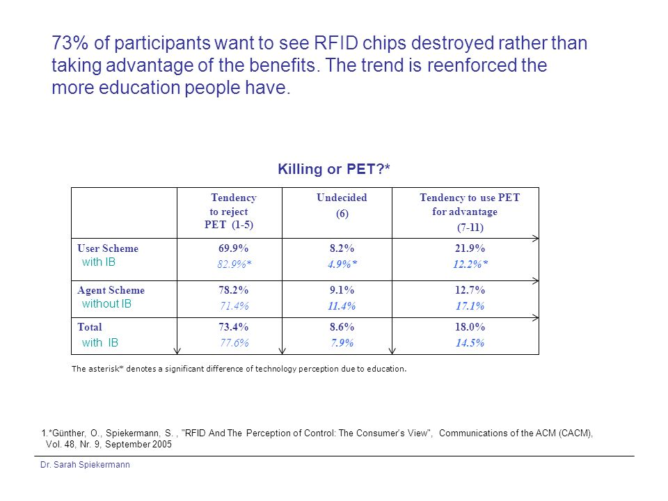 Dr. Sarah Spiekermann 73% of participants want to see RFID chips destroyed rather than taking advantage of the benefits. The trend is reenforced the m
