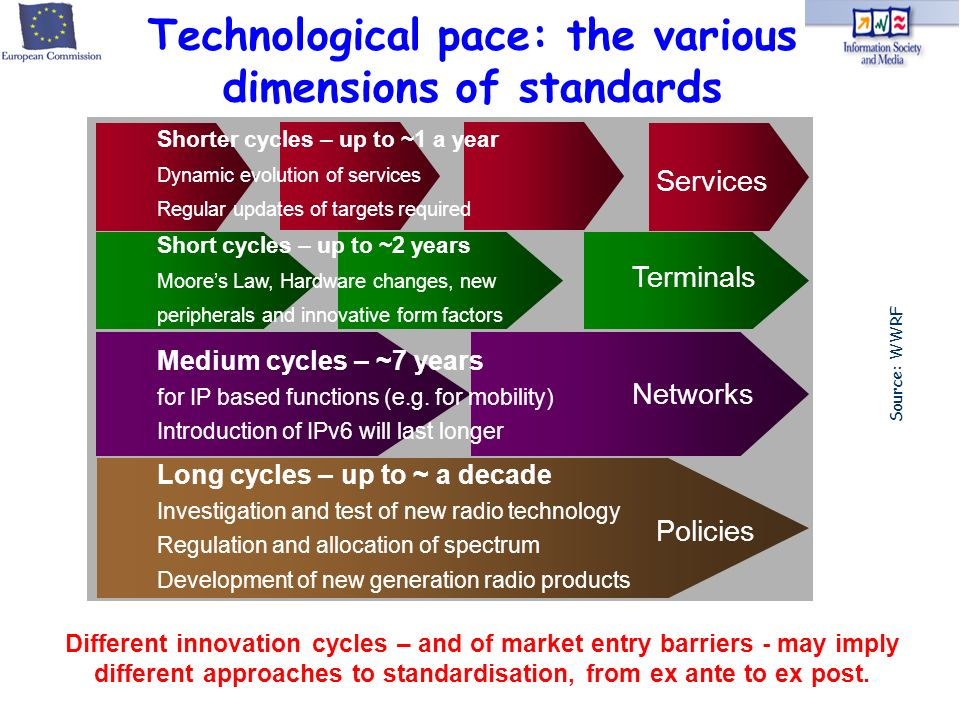 Technological pace: the various dimensions of standards Source: WWRF Networks Policies Long cycles – up to ~ a decade Investigation and test of new radio technology Regulation and allocation of spectrum Development of new generation radio products Medium cycles – ~7 years for IP based functions (e.g.