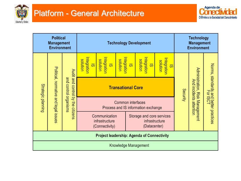 Platform - General Architecture