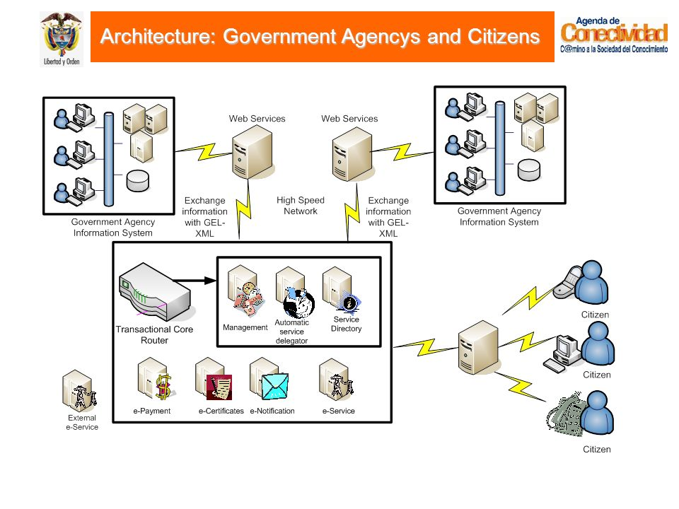 Architecture: Government Agencys and Citizens