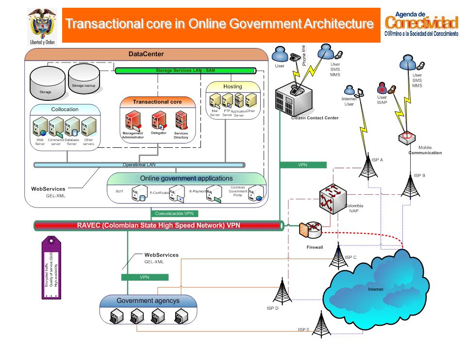 Transactional core in Online Government Architecture