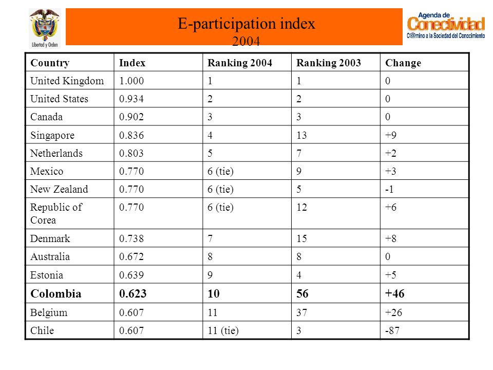 E-participation index 2004 CountryIndexRanking 2004Ranking 2003Change United Kingdom United States Canada Singapore Netherlands Mexico (tie)9+3 New Zealand (tie)5 Republic of Corea (tie)12+6 Denmark Australia Estonia Colombia Belgium Chile (tie)3-87