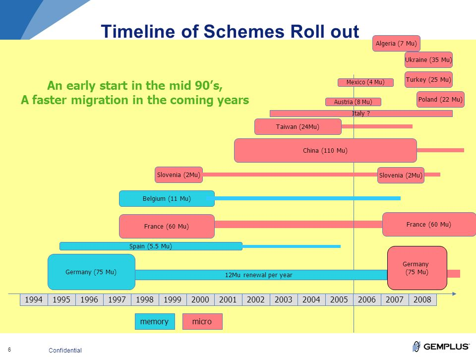 6 Confidential Timeline of Schemes Roll out Italy .