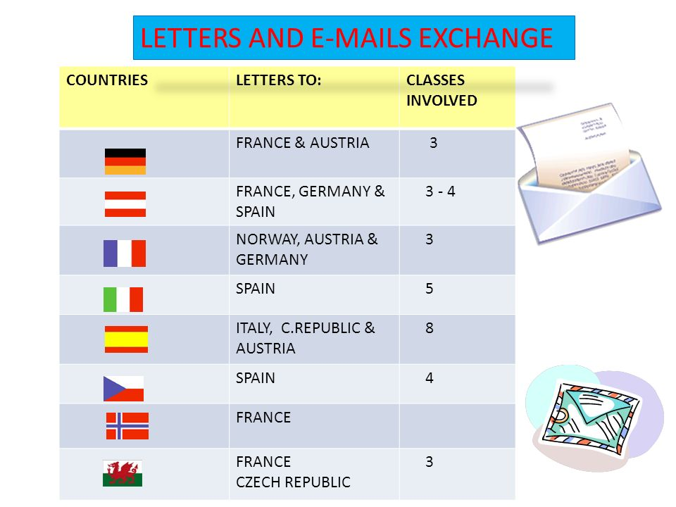 COUNTRIESLETTERS TO:CLASSES INVOLVED FRANCE & AUSTRIA 3 FRANCE, GERMANY & SPAIN 3 - 4 NORWAY, AUSTRIA & GERMANY 3 SPAIN 5 ITALY, C.REPUBLIC & AUSTRIA 8 SPAIN 4 FRANCE CZECH REPUBLIC 3 LETTERS AND E-MAILS EXCHANGE
