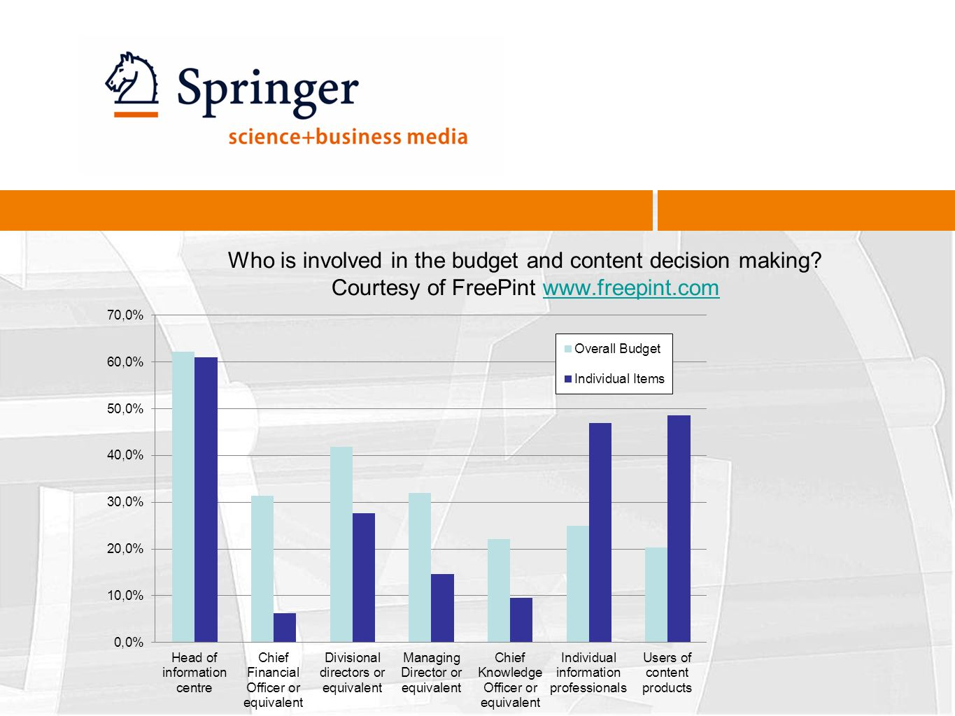 Who is involved in the budget and content decision making.
