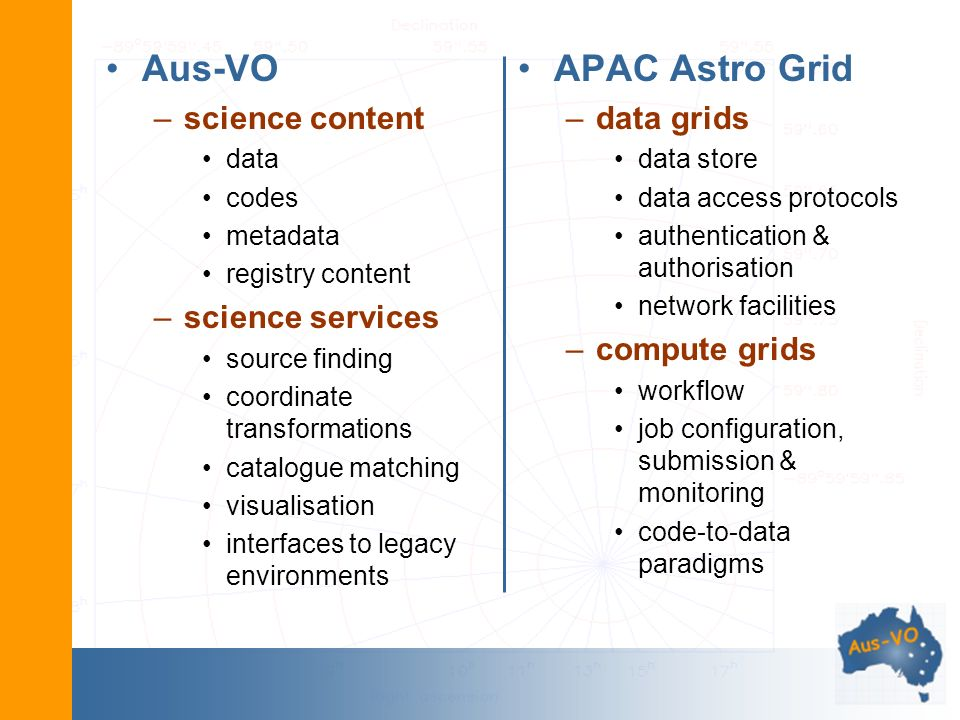 Aus-VO –science content data codes metadata registry content –science services source finding coordinate transformations catalogue matching visualisat