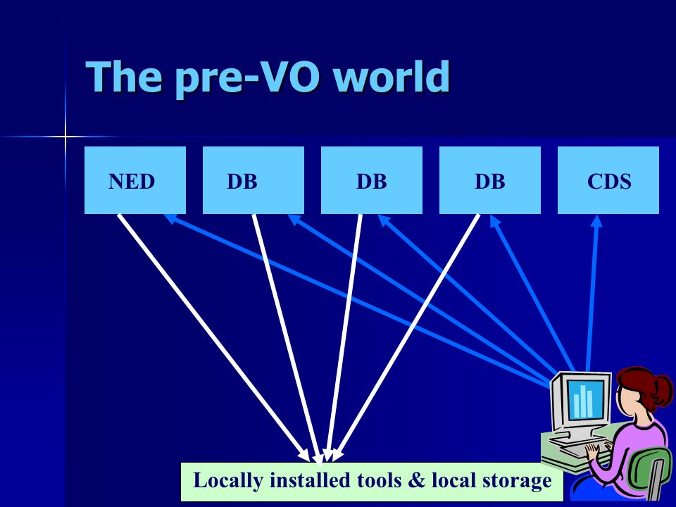 The pre-VO world NEDDB CDS Locally installed tools & local storage