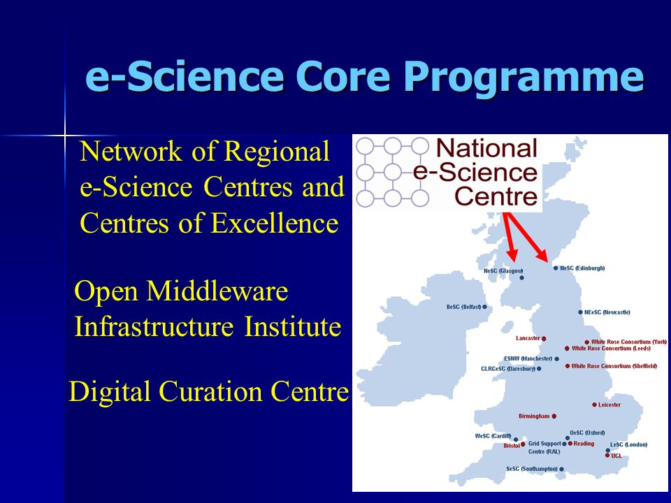 e-Science Core Programme Network of Regional e-Science Centres and Centres of Excellence Open Middleware Infrastructure Institute Digital Curation Cen