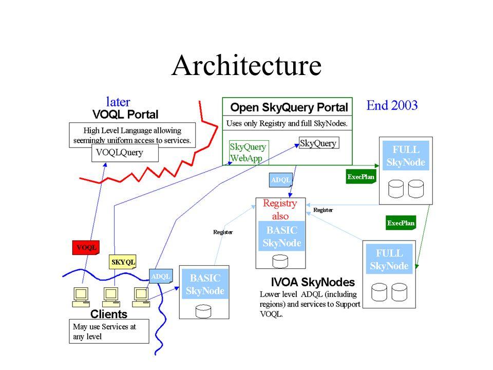 Aus-VO Workshop 2003 Architecture Description Astronomical Data Query Language (ADQL) is an SQL like language but passed as an XML document.