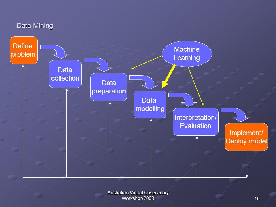 10 Australian Virtual Observatory Workshop 2003 Data Mining Data collection Define problem Data preparation Data modelling Interpretation/ Evaluation