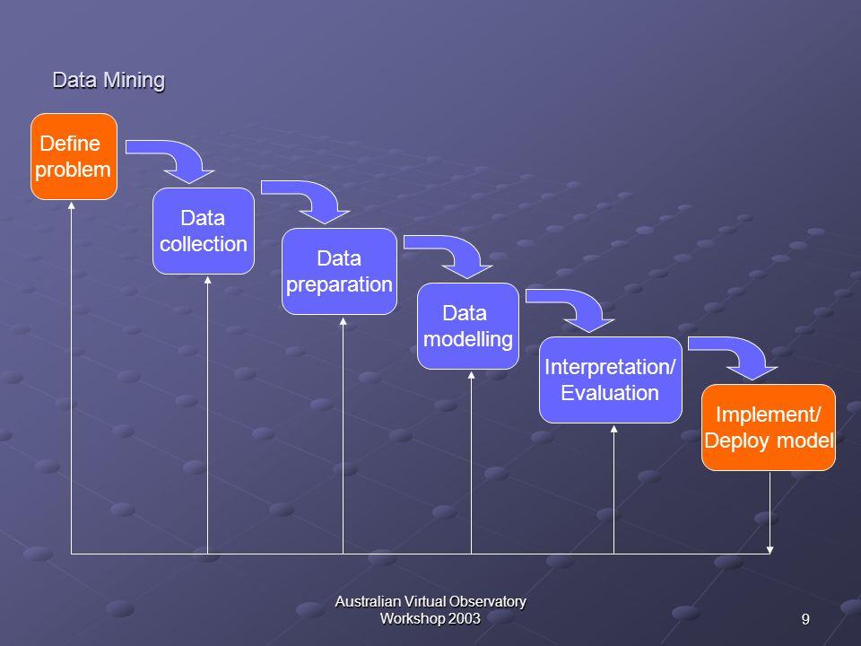 9 Australian Virtual Observatory Workshop 2003 Data Mining Data collection Define problem Data preparation Data modelling Interpretation/ Evaluation I