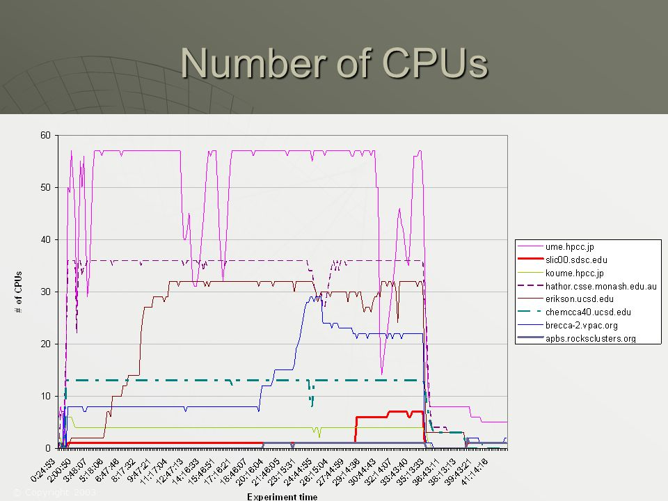 © Copyright 2003 Number of CPUs