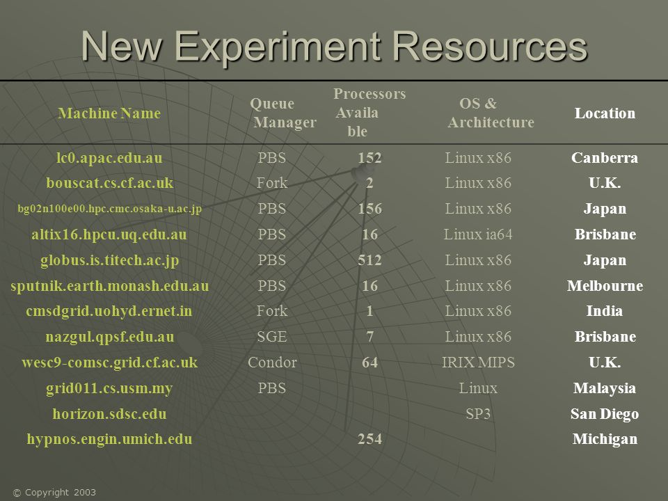 © Copyright 2003 New Experiment Resources Machine Name Queue Manager Processors Availa ble OS & Architecture Location lc0.apac.edu.auPBS152Linux x86 Canberra bouscat.cs.cf.ac.ukFork2Linux x86 U.K.