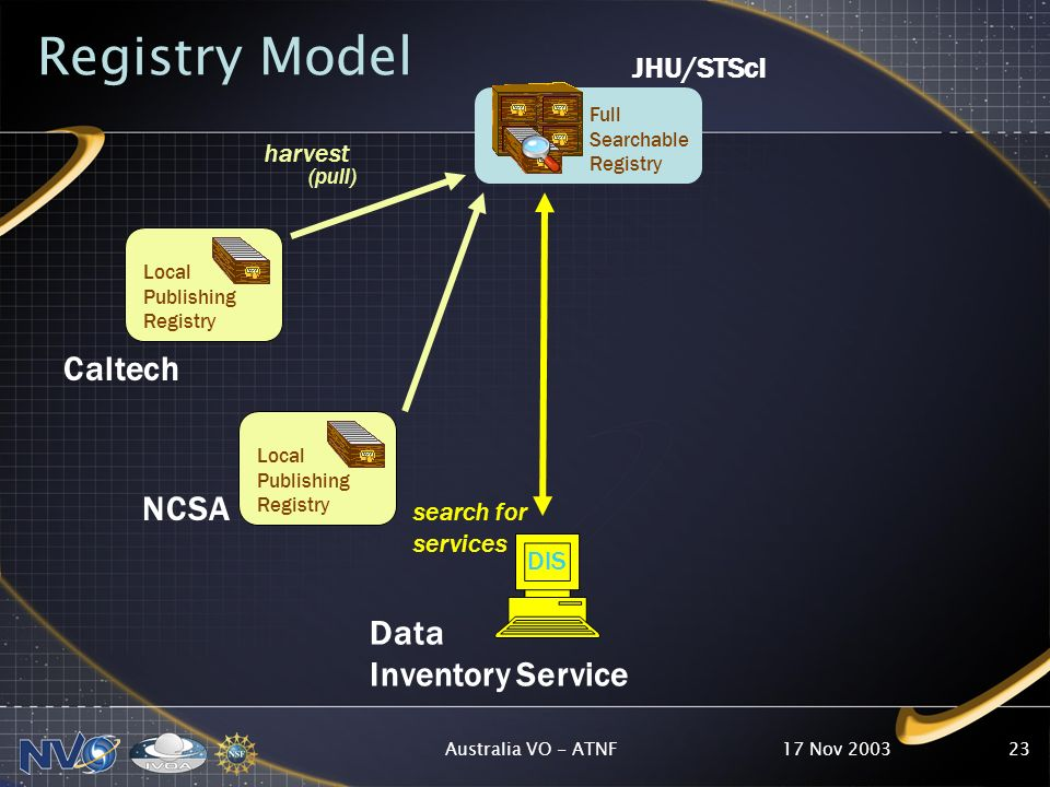 17 Nov 2003Australia VO - ATNF23 Local Publishing Registry Full Searchable Registry Local Publishing Registry Caltech JHU/STScI harvest (pull) Data Inventory Service search for services Registry Model NCSA DIS